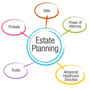 Will. Trusts. Estate Planning .